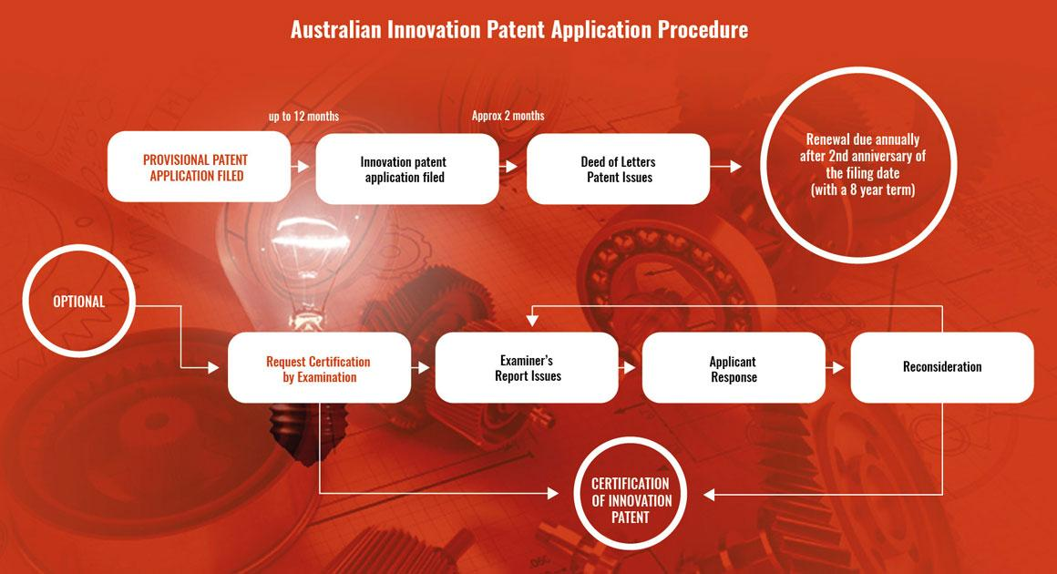 Australian-Innovation-Patent-Application-Procedure