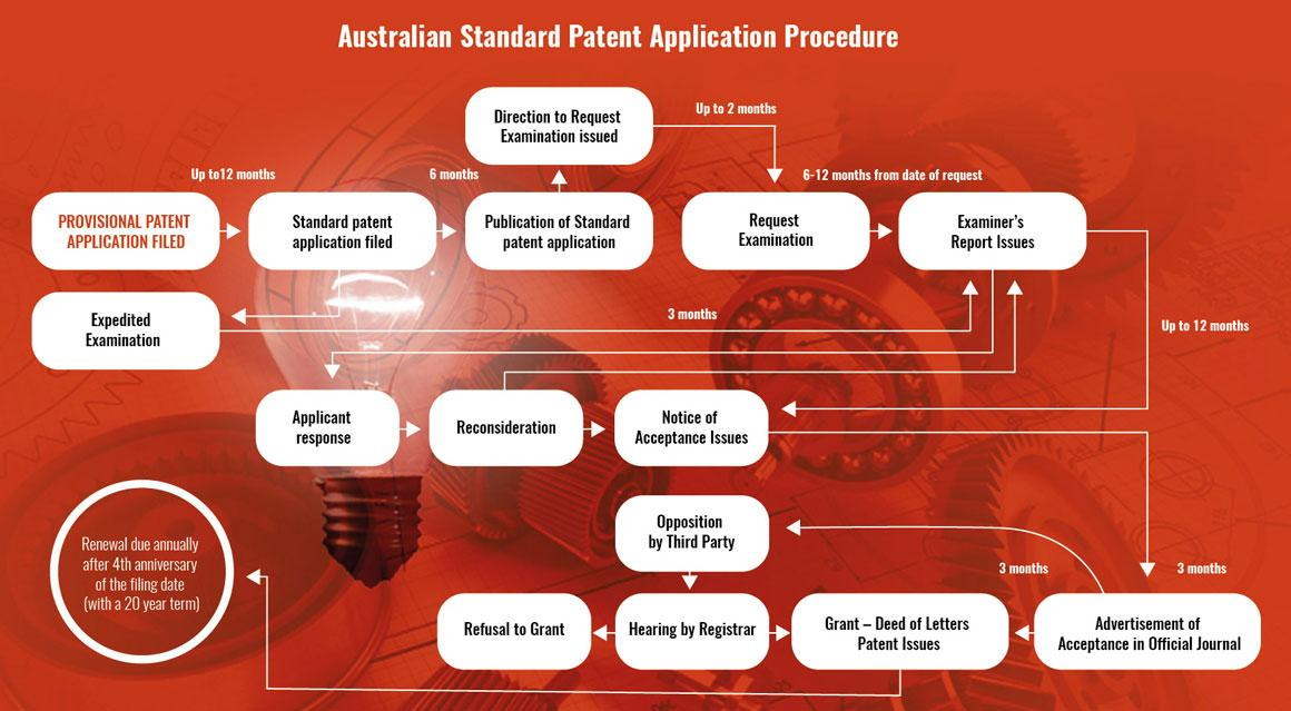 Australian-Standard-Patent-Application-Procedure