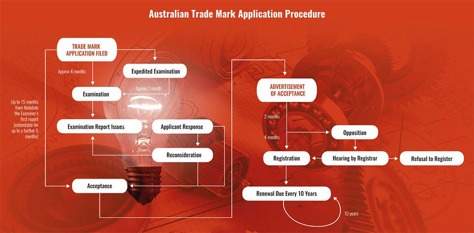 Australian-Trade-Mark-Application-Procedure