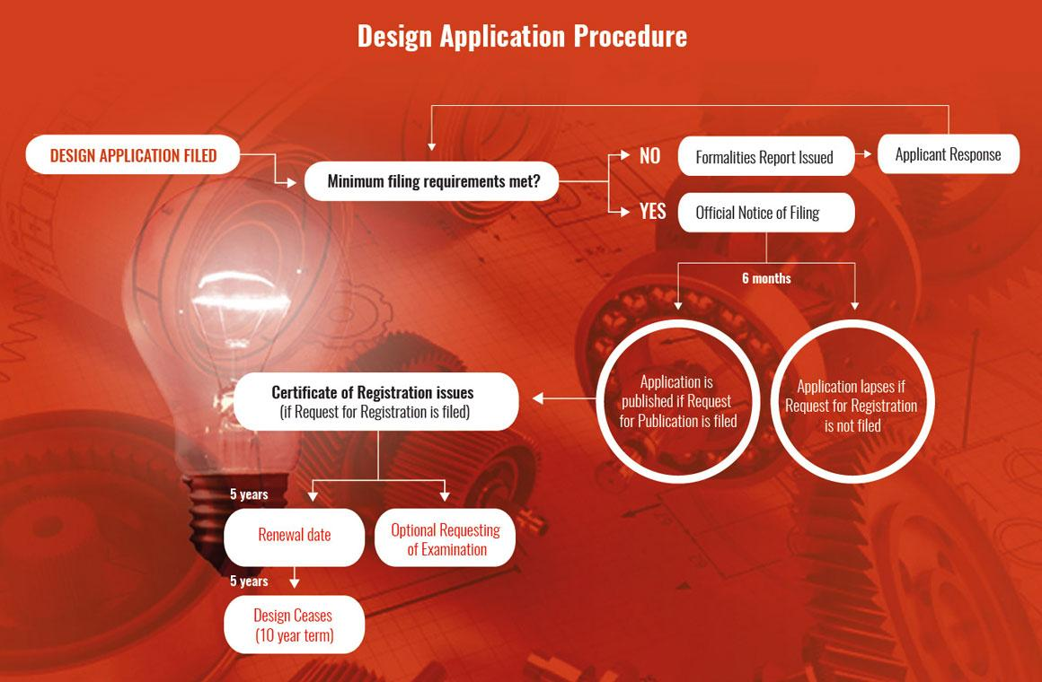 Design-Application-Procedure
