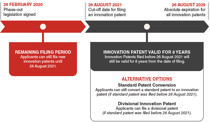innovation patent timeline large