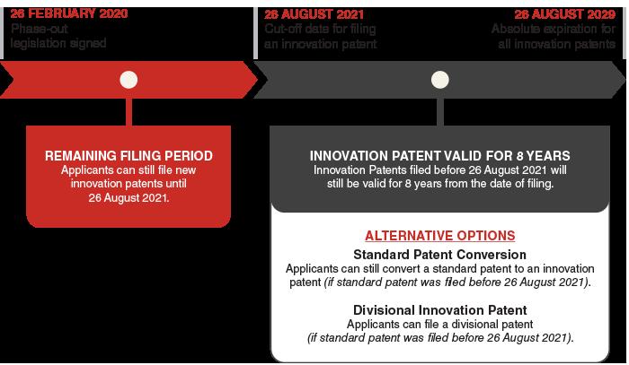 innovation patent timeline large